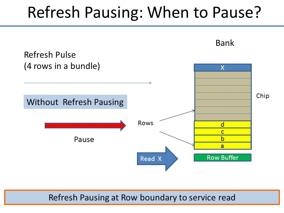 Refresh Pausing: When to Pause