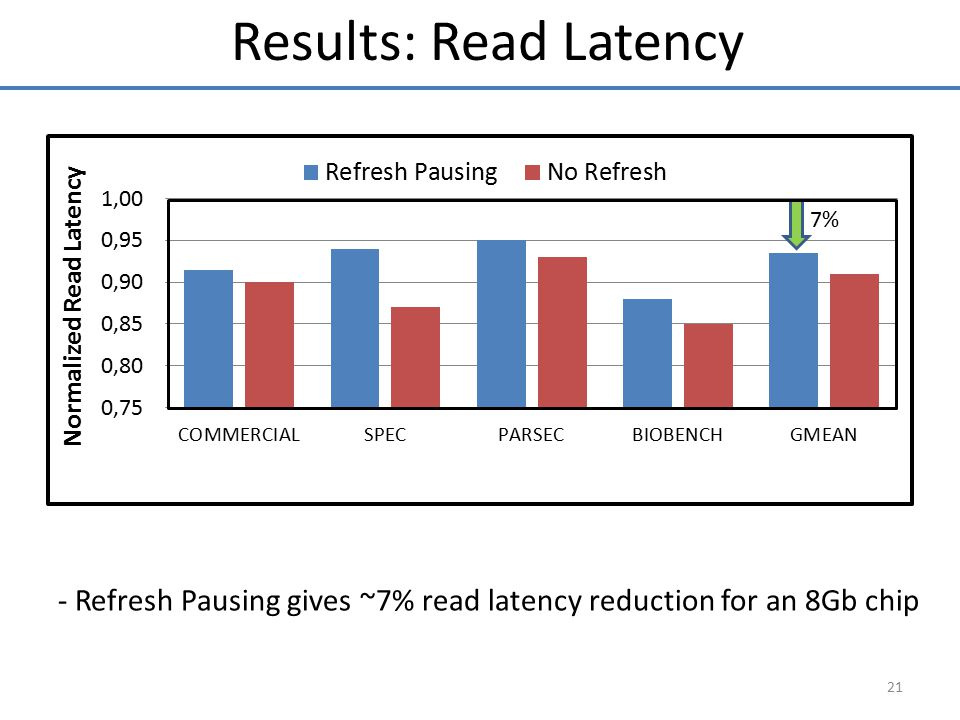 Results: Read Latency 7% We evaluated the impact of refresh pausing on read latency.