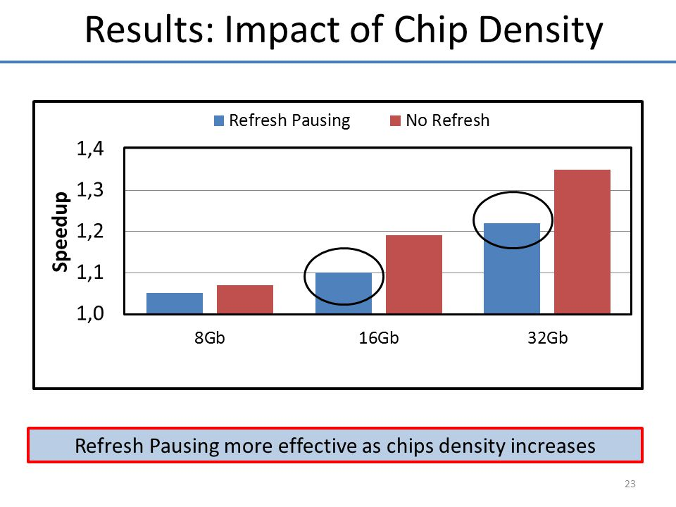 Results: Impact of Chip Density