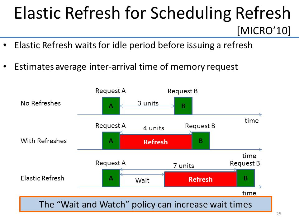 The Wait and Watch policy can increase wait times