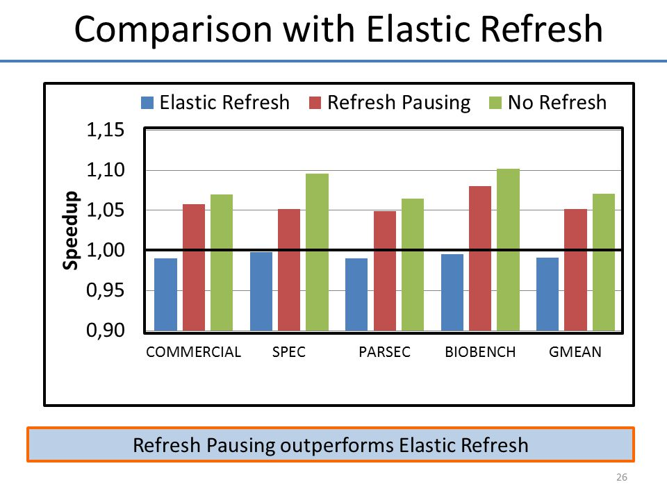Comparison with Elastic Refresh