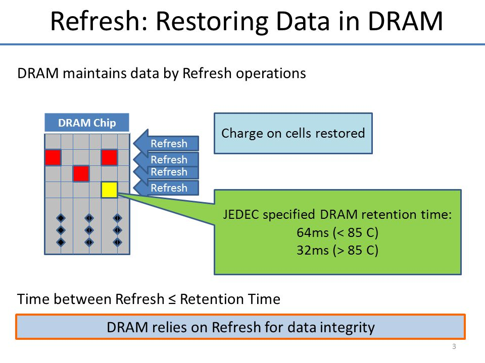 Refresh: Restoring Data in DRAM