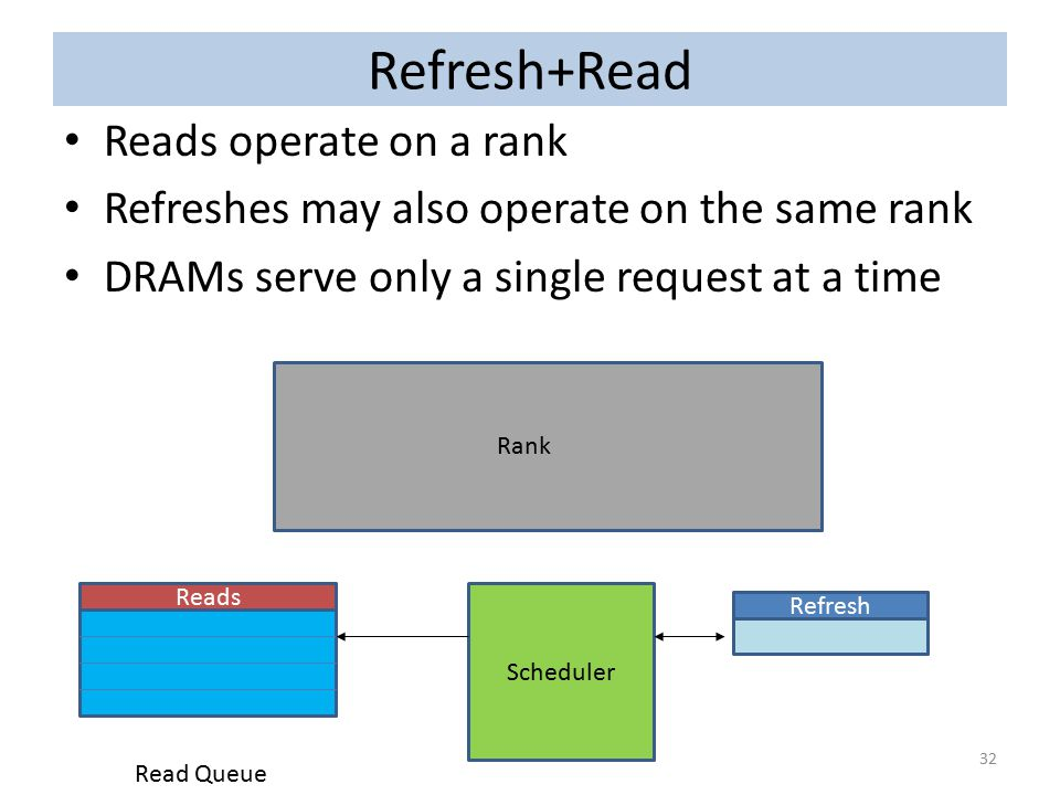 Refresh+Read Reads operate on a rank