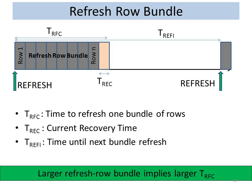 Larger refresh-row bundle implies larger TRFC