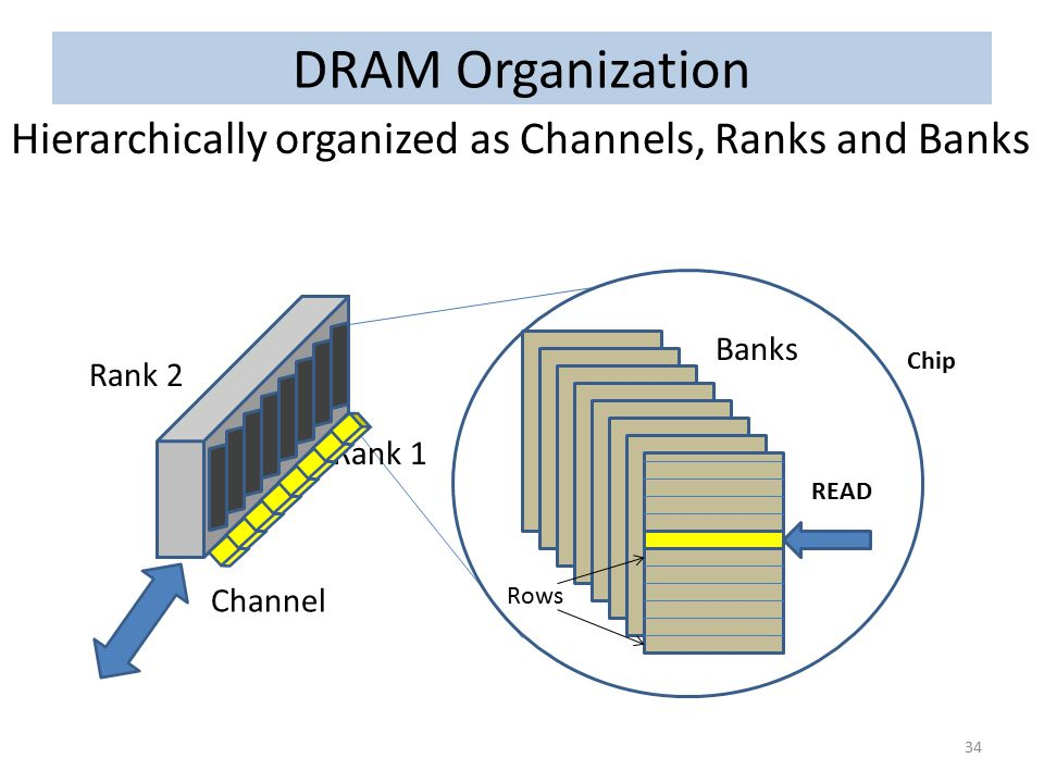 DRAM Organization Hierarchically organized as Channels, Ranks and Banks. Chip. Banks. Rows. Rank 2.