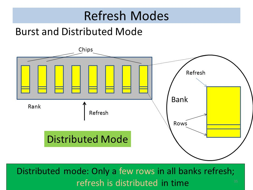 In burst mode, all rows in all banks refresh simultaneously