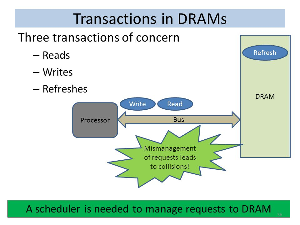 Transactions in DRAMs Three transactions of concern Reads Writes