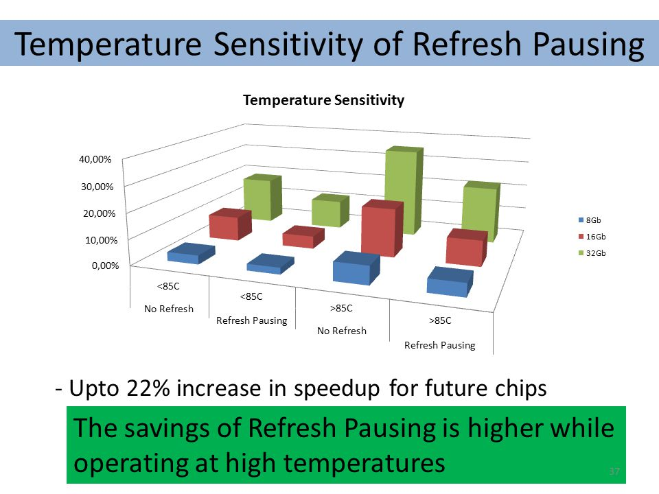 Temperature Sensitivity of Refresh Pausing