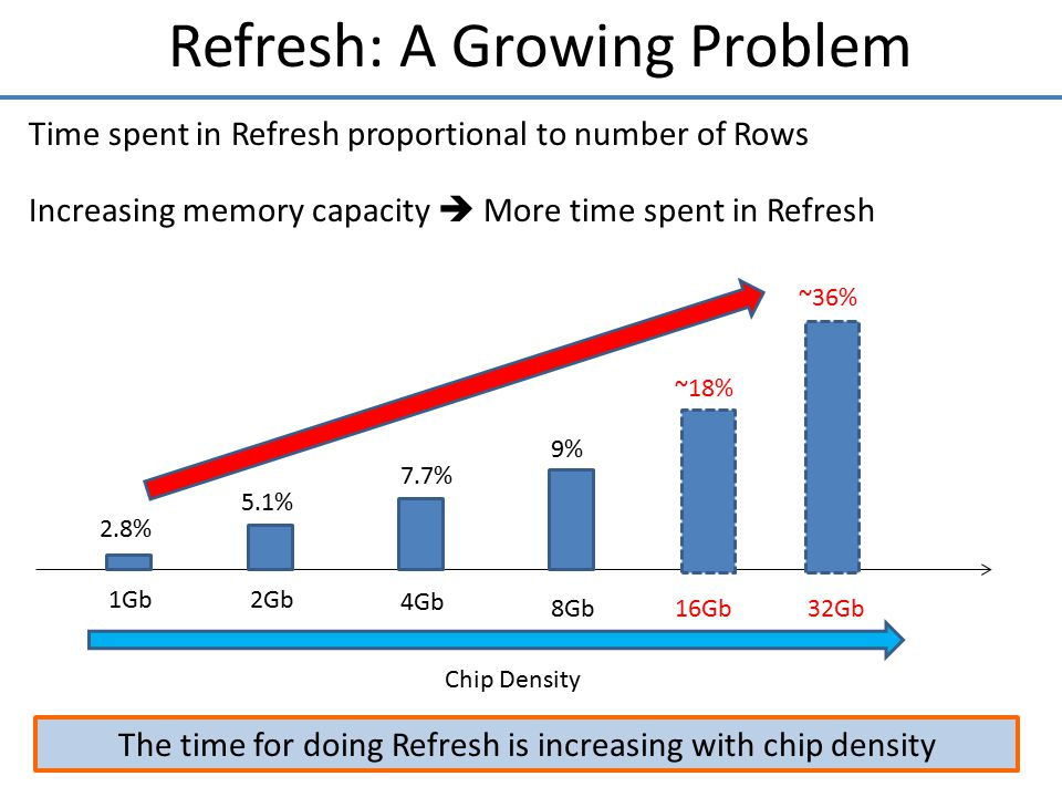 Refresh: A Growing Problem