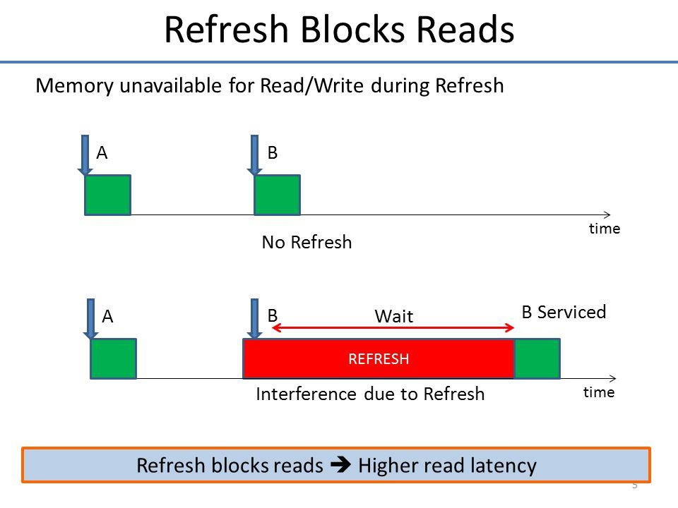 Refresh blocks reads  Higher read latency