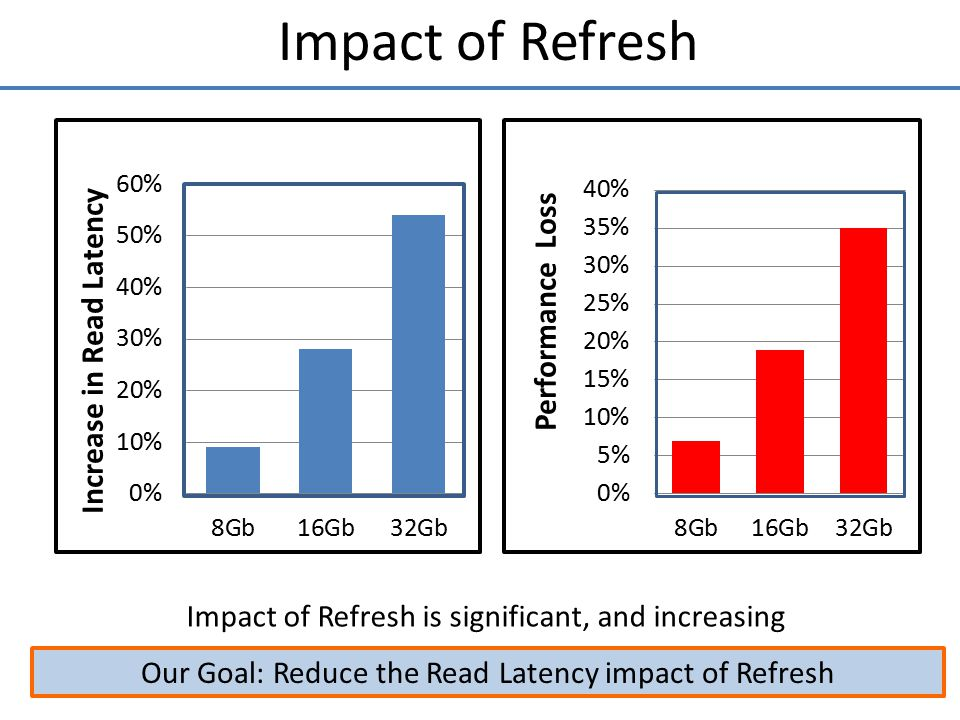 Our Goal: Reduce the Read Latency impact of Refresh