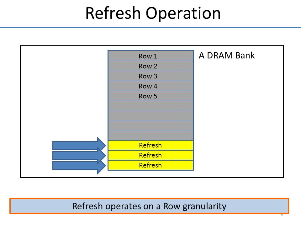 Refresh operates on a Row granularity