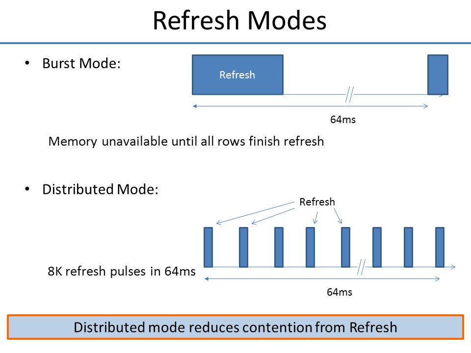 Distributed mode reduces contention from Refresh
