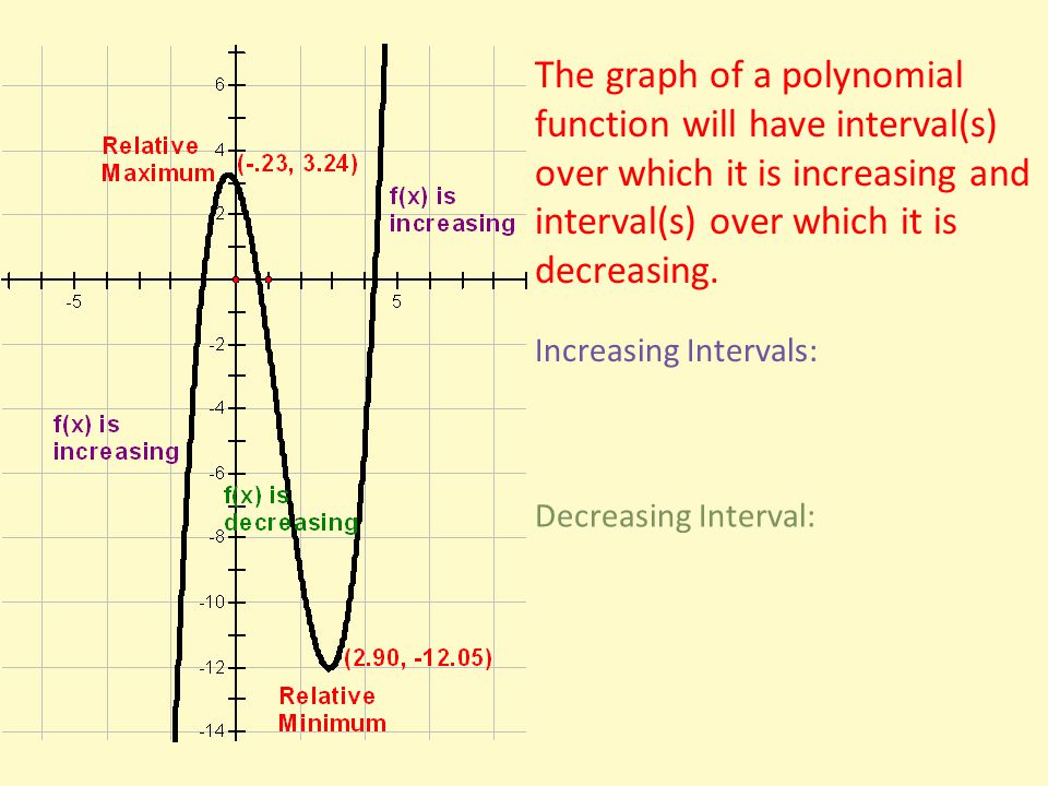 The graph of a polynomial