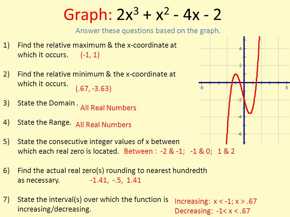 Graph: 2x3 + x2 - 4x - 2 Answer these questions based on the graph.