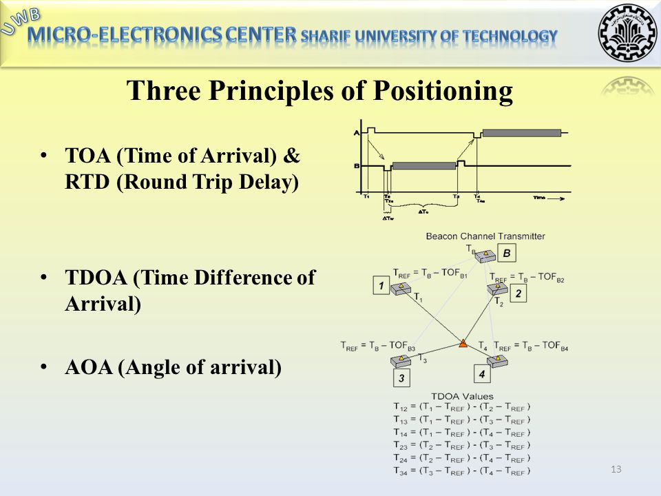Three Principles of Positioning