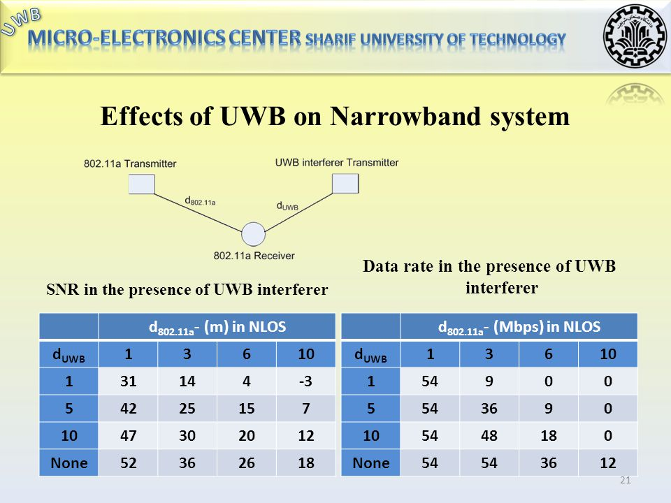 Effects of UWB on Narrowband system