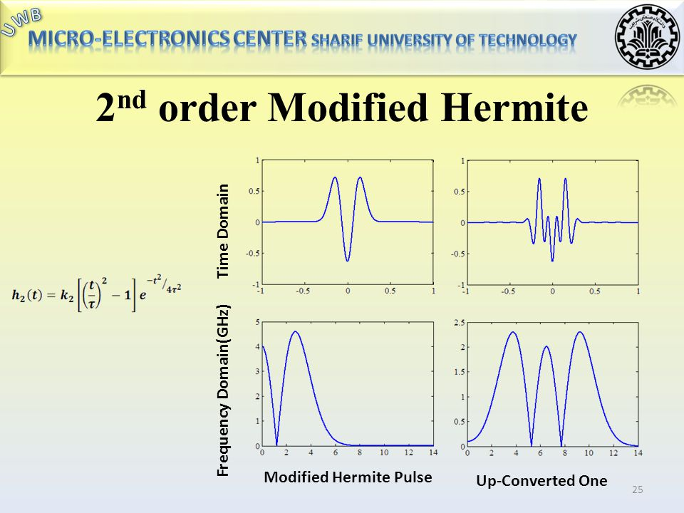 2nd order Modified Hermite