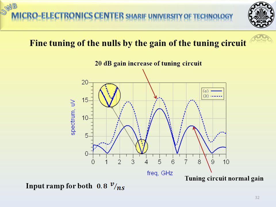 Fine tuning of the nulls by the gain of the tuning circuit