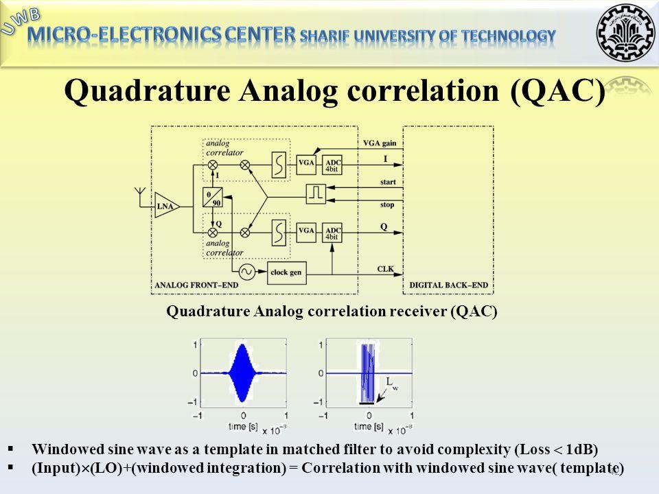 Quadrature Analog correlation (QAC)
