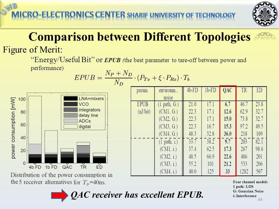 Comparison between Different Topologies