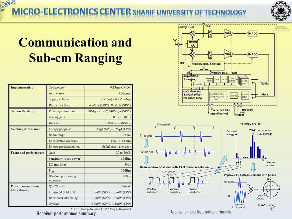 Communication and Sub-cm Ranging