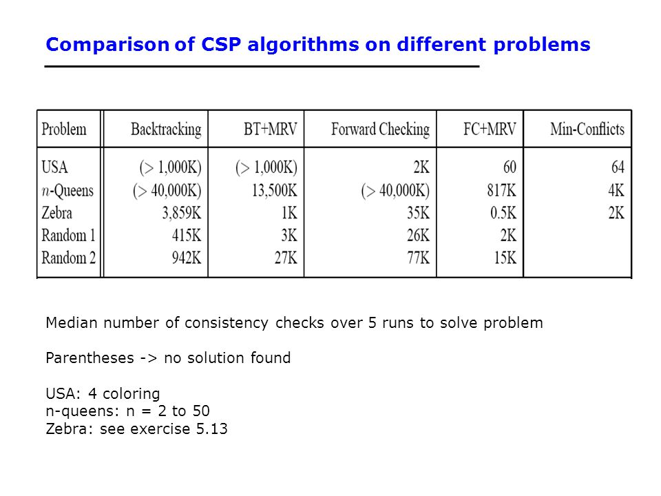 Comparison of CSP algorithms on different problems