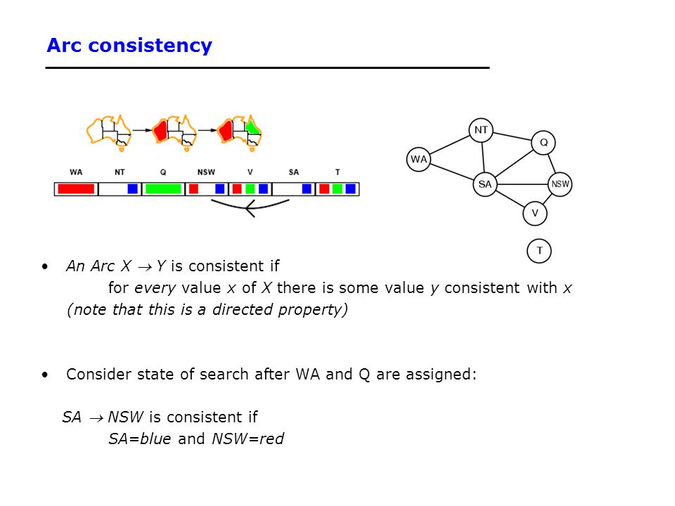 Arc consistency An Arc X  Y is consistent if