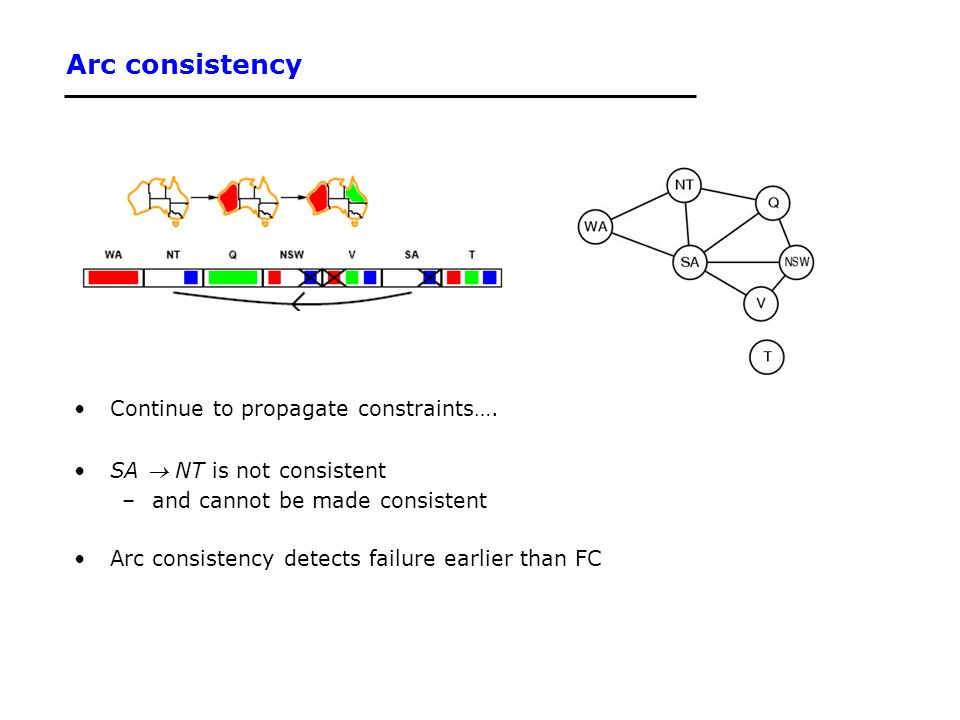 Arc consistency Continue to propagate constraints….