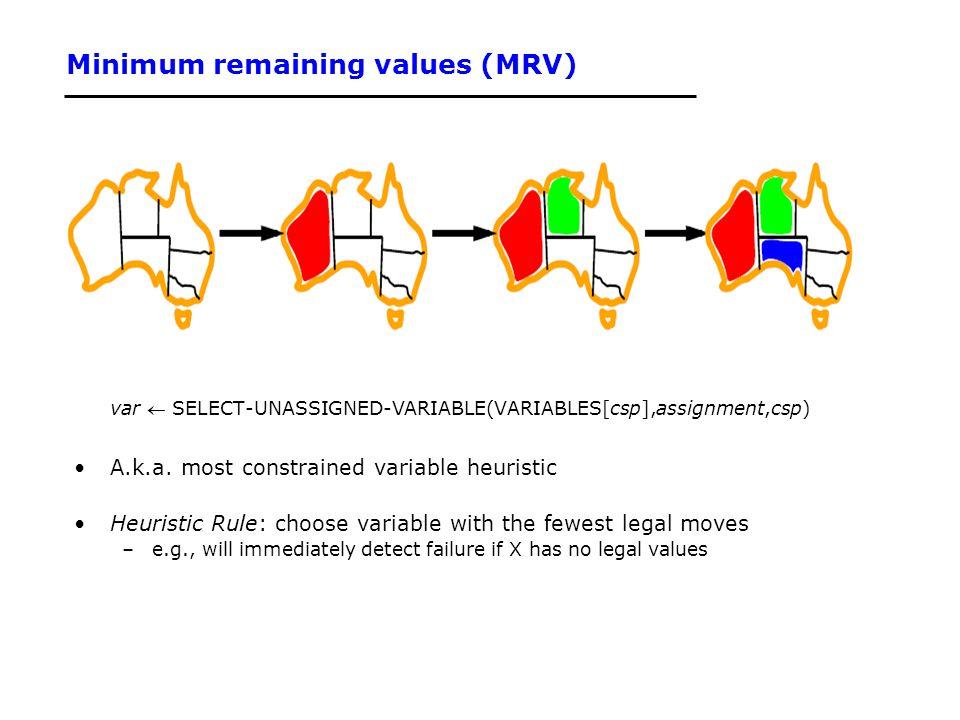 Minimum remaining values (MRV)