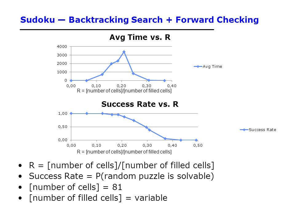 Sudoku — Backtracking Search + Forward Checking
