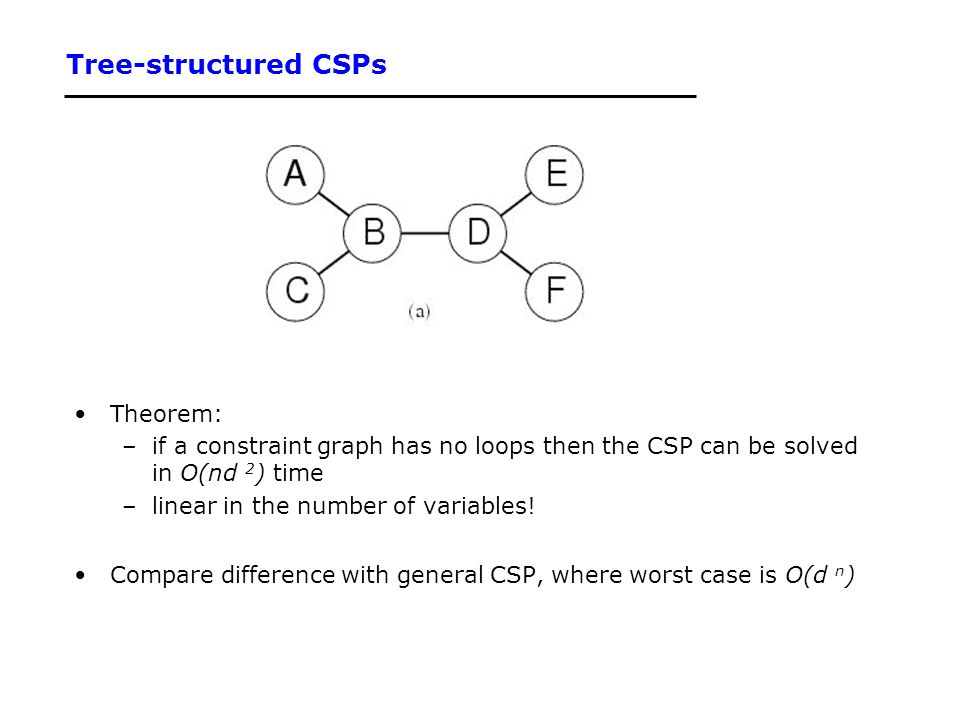 Tree-structured CSPs Theorem: