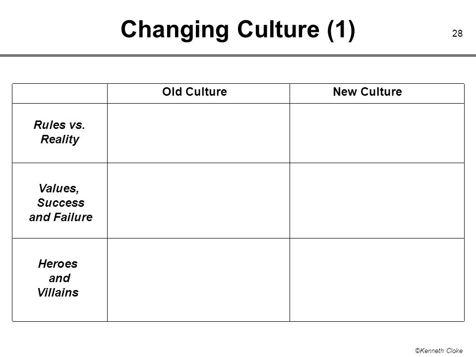 Changing Culture (1) Old Culture New Culture Rules vs. Reality Values,