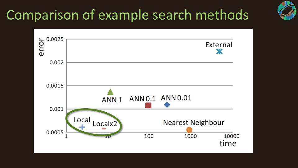 Comparison of example search methods