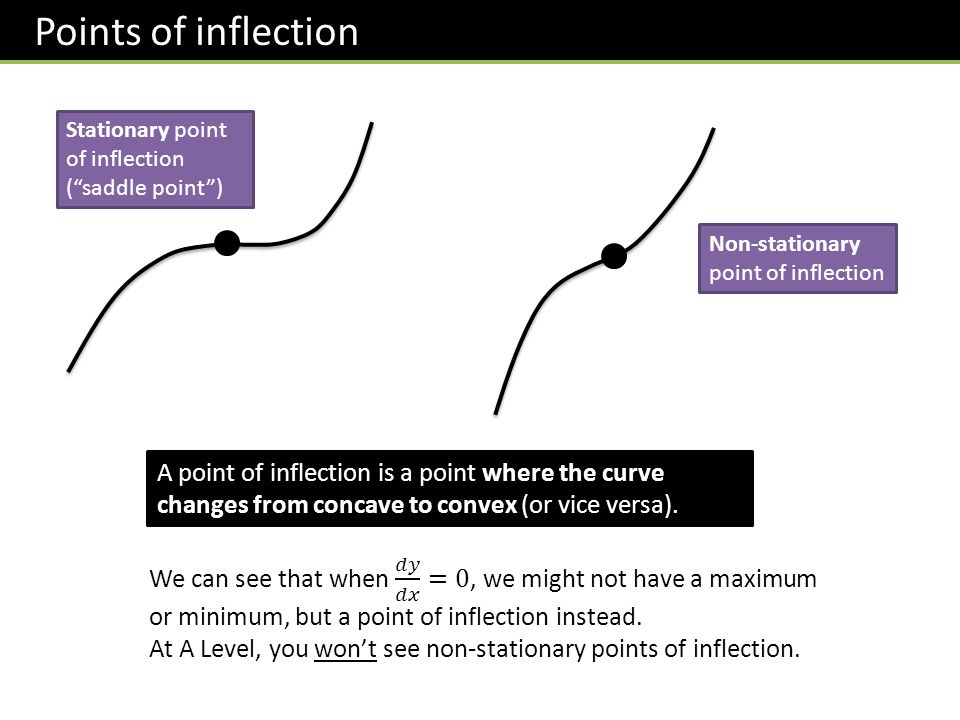 Points of inflection Stationary point of inflection ( saddle point ) Non-stationary point of inflection.