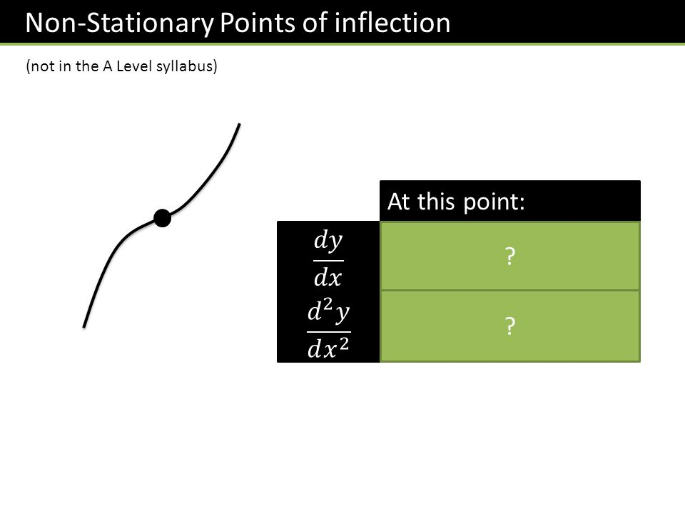 Non-Stationary Points of inflection