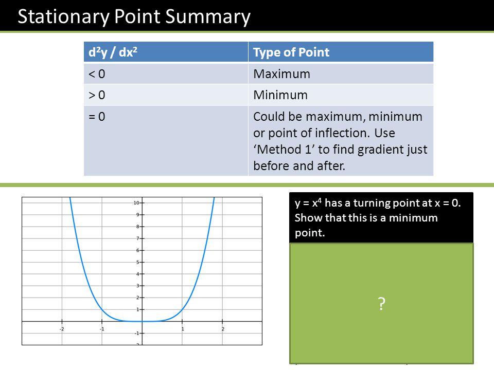 Stationary Point Summary
