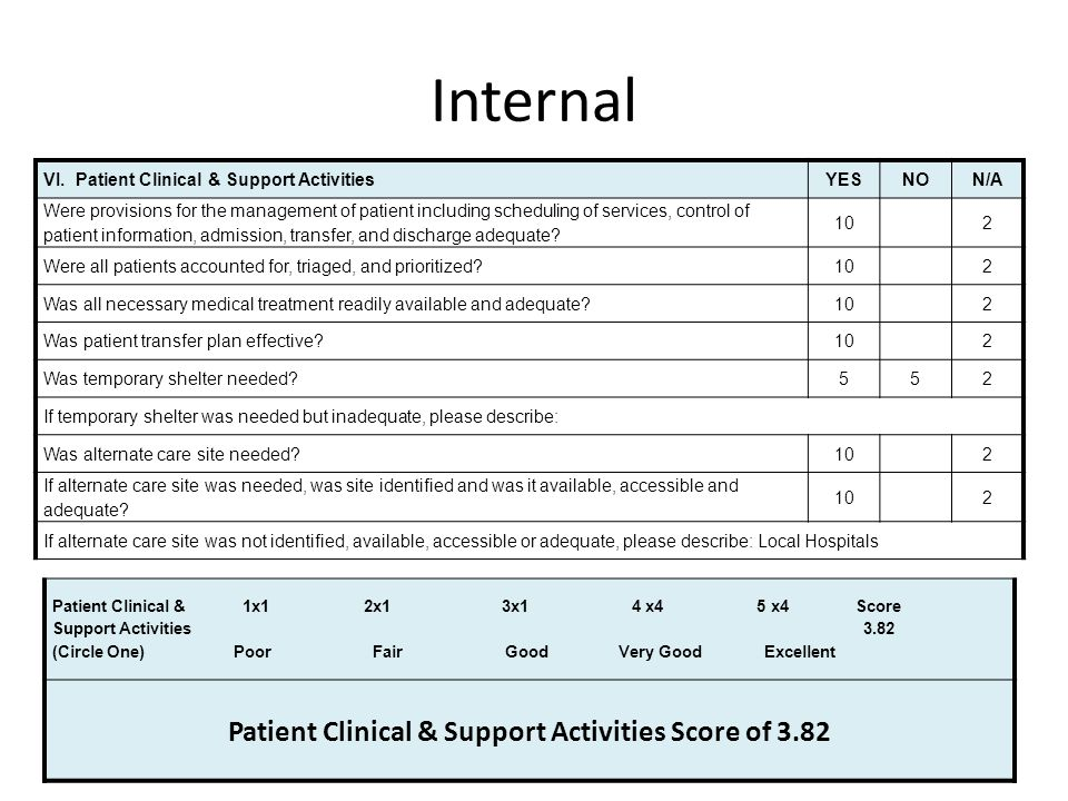 Patient Clinical & Support Activities Score of 3.82