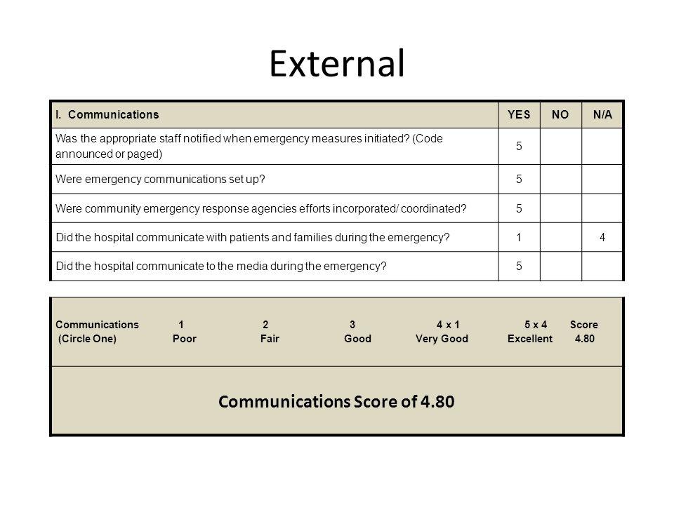 Communications Score of 4.80