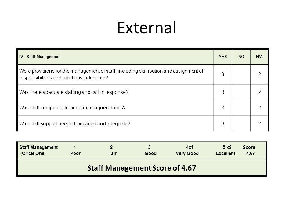 Staff Management Score of 4.67