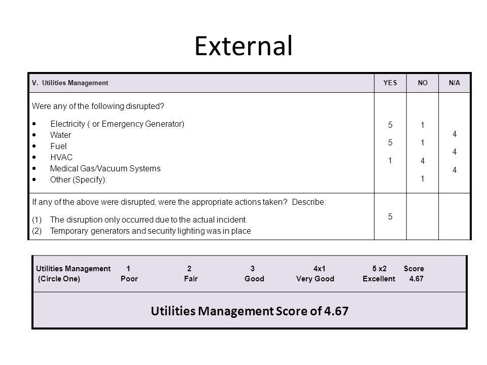 Utilities Management Score of 4.67