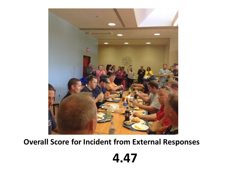 Overall Score for Incident from External Responses