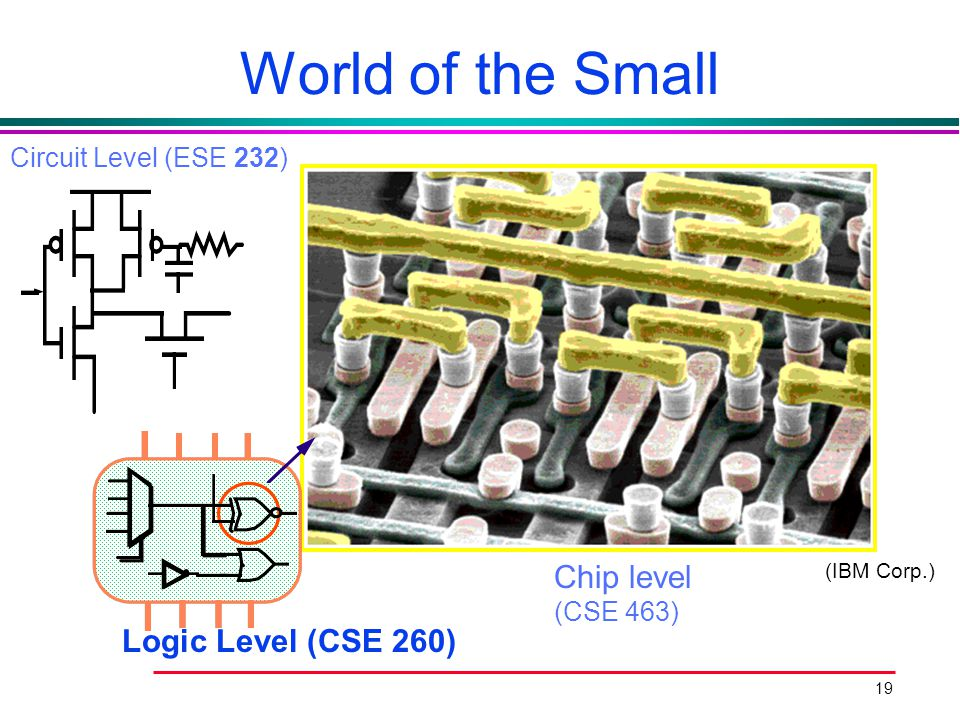 World of the Small 5 layers of interconnections Chip level