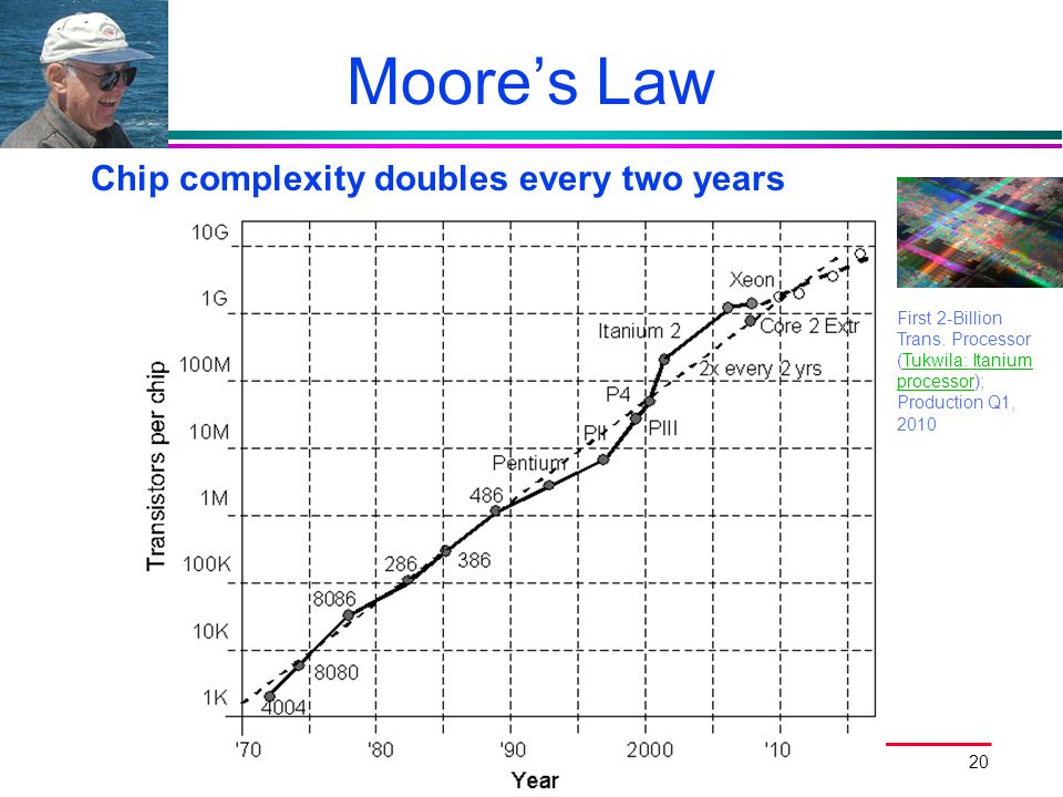 Moore's Law Chip complexity doubles every two years
