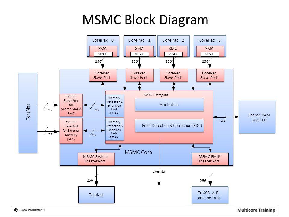 System Slave Port for External Memory