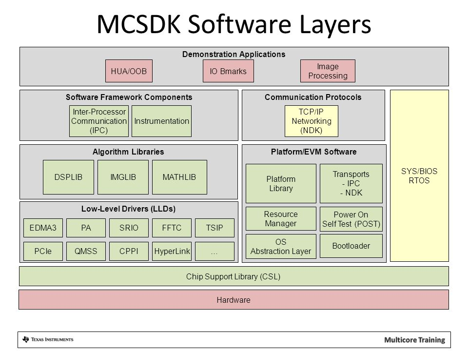 MCSDK Software Layers Demonstration Applications HUA/OOB IO Bmarks