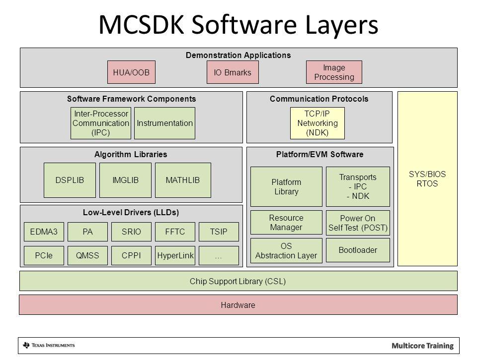 MCSDK Software Layers Demonstration Applications HUA/OOB IO Bmarks