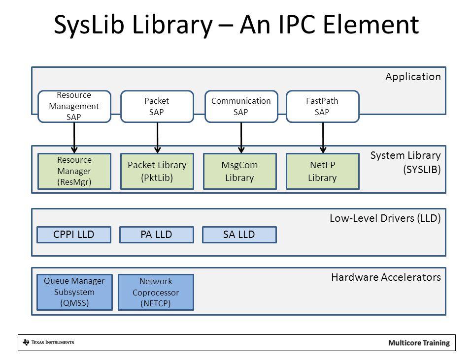 SysLib Library – An IPC Element