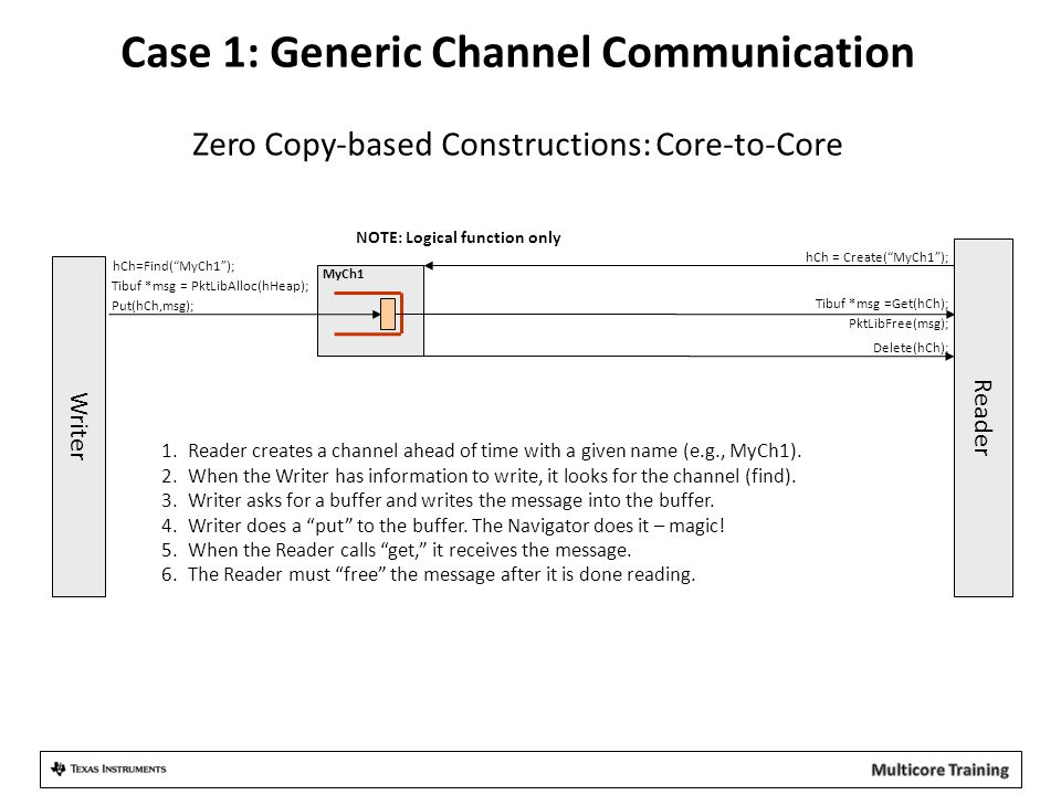 Case 1: Generic Channel Communication Zero Copy-based Constructions: Core-to-Core