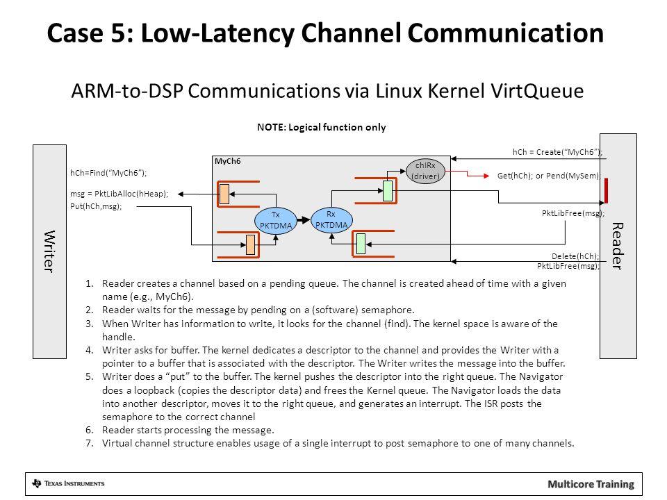 Case 5: Low-Latency Channel Communication ARM-to-DSP Communications via Linux Kernel VirtQueue